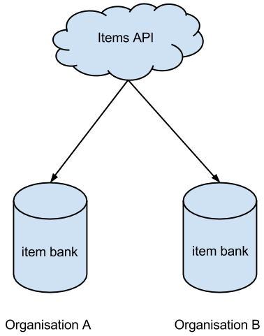 Common Items API usage