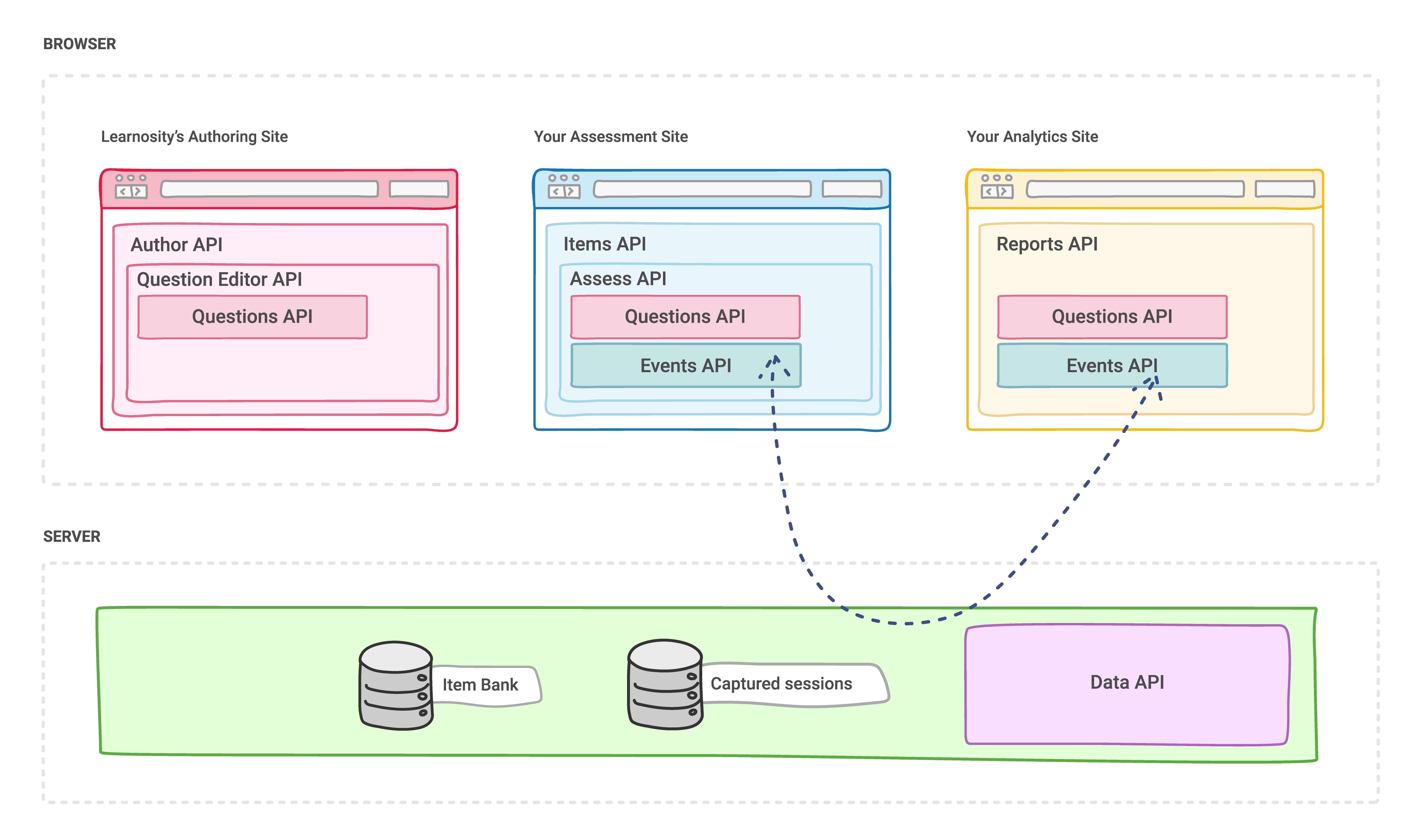 How Learnosity APIs are related