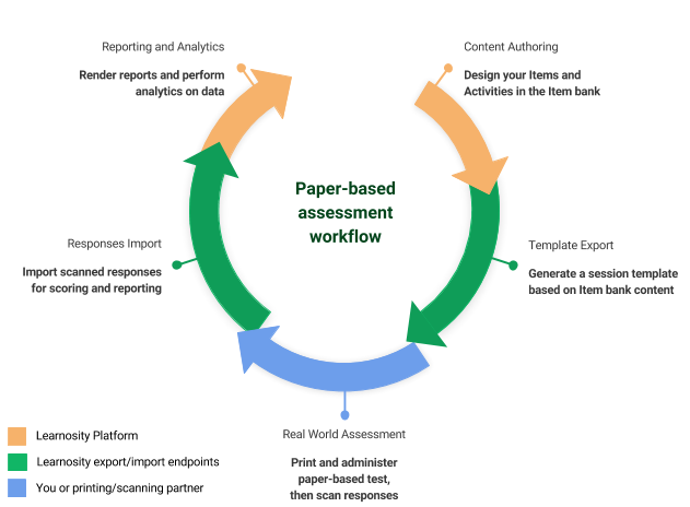 Cycle showing how paper-based assessments fit in the Learnosity platform