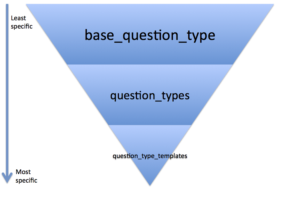 A hierarchy showing the specificity of init options - base_question_type is least specific, question_types is more specific and question_type_templates is most specific