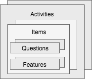 Class diagram of Activities, Items, Questins and Features