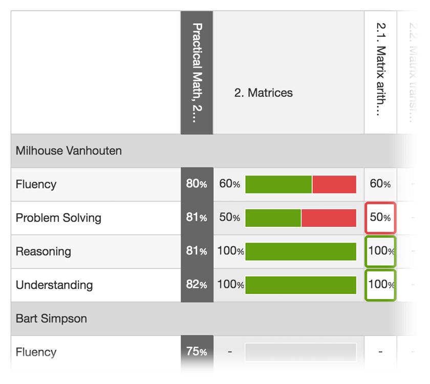 Item scores reporting
